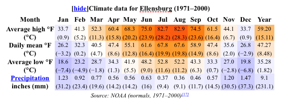 Ellensburg Washington Climate